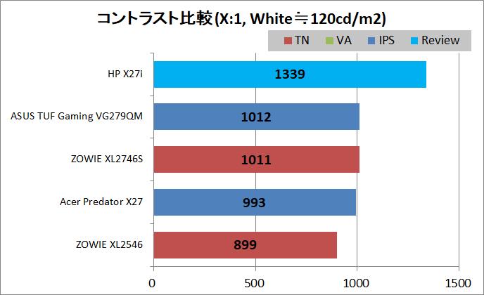 HP X27i_contrast