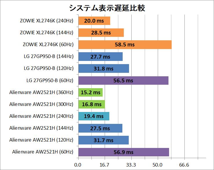 ZOWIE XL2746K_latency_2_system