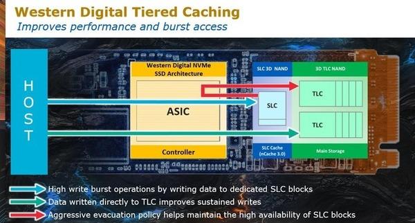 WD Black 3D NVMe SSD_architecture_2