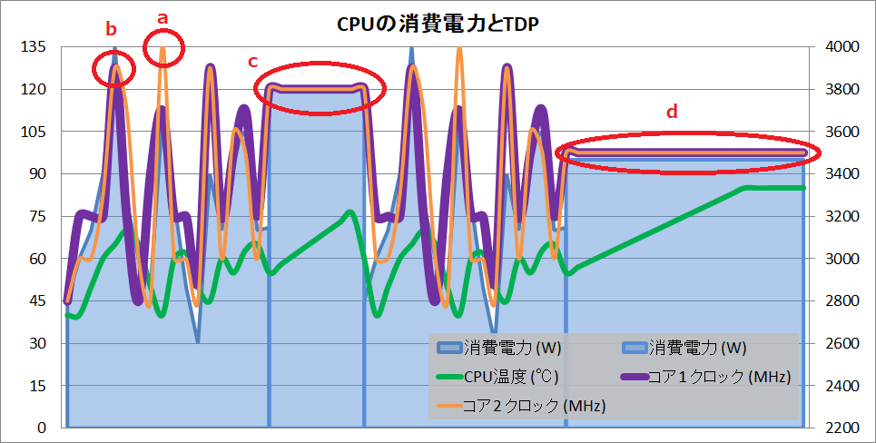 CPU_power_TDP_Boost_Clock_3