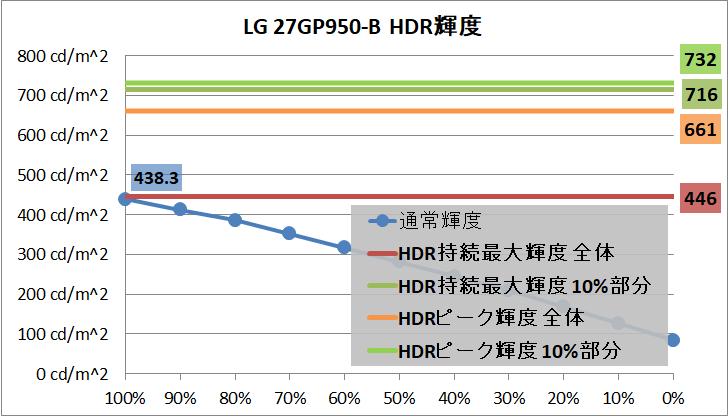LG 27GP950-B_brightness_hdr