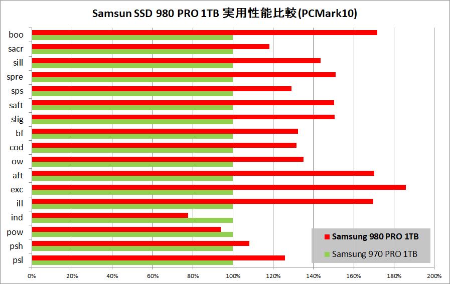 Samsung SSD 980 PRO 1TB_PCM10_vs-970PRO
