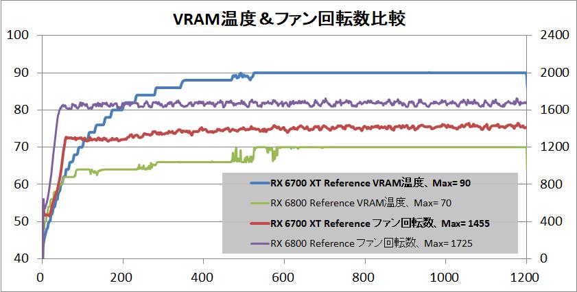 Radeon RX 6700 XT Reference_temp-vram