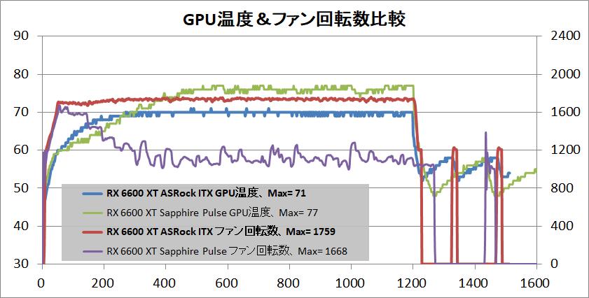 ASRock Radeon RX 6600 XT Challenger ITX 8GB_temp-gpu