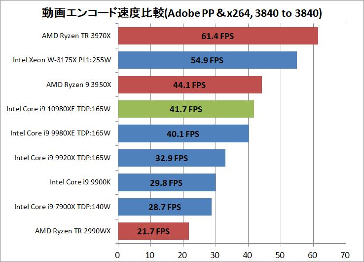 Intel Core i9 10980XE_encode_ADPP_x264