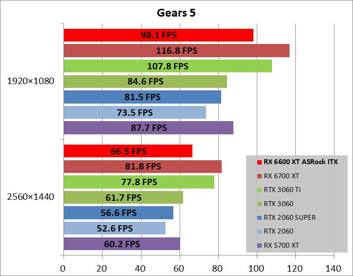 ASRock Radeon RX 6600 XT Challenger ITX 8GB_game_gears5
