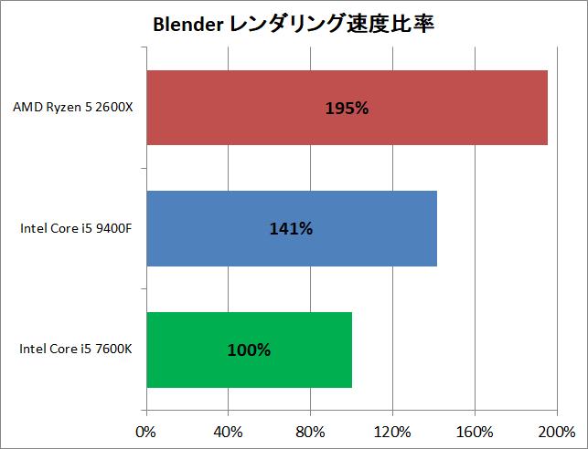 Core i5 9400F vs Ryzen 5 2600X_rendering_blender_perf