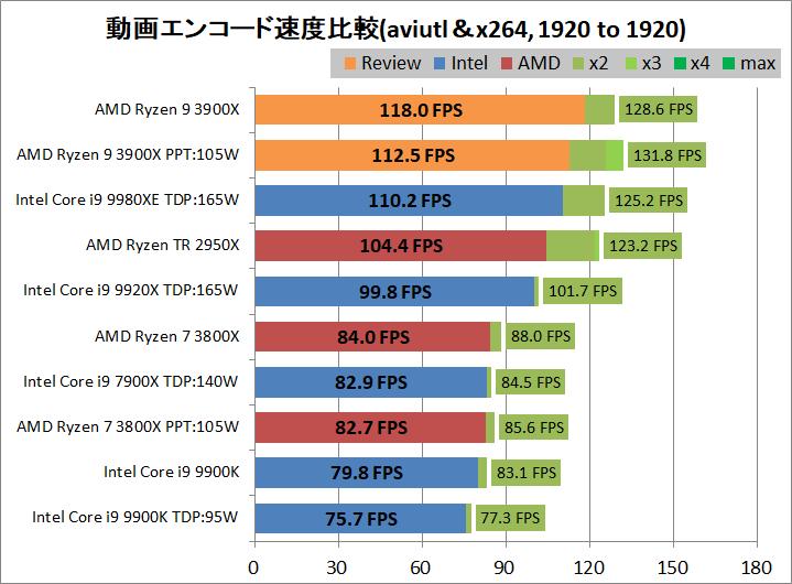 AMD Ryzne 9 3900X_encode_aviutl_x264_1920-1920