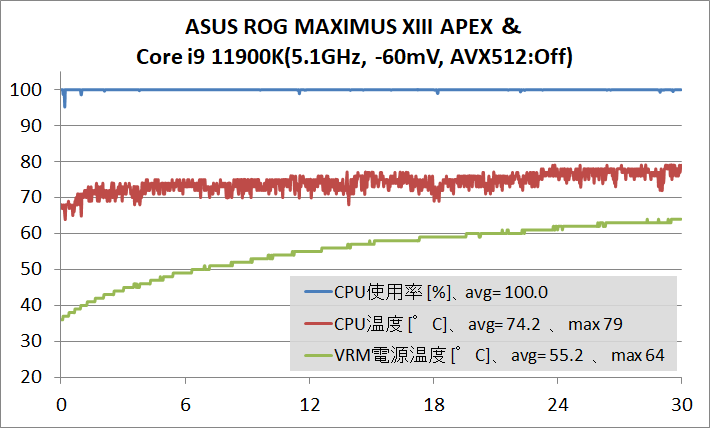 ASUS ROG MAXIMUS XIII APEX_OC-test_11900K_temp
