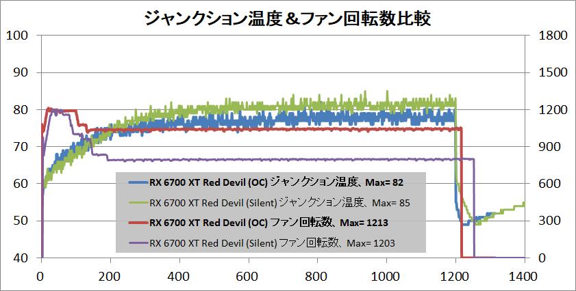 PowerColor Red Devil Radeon RX 6700 XT_temp-junction