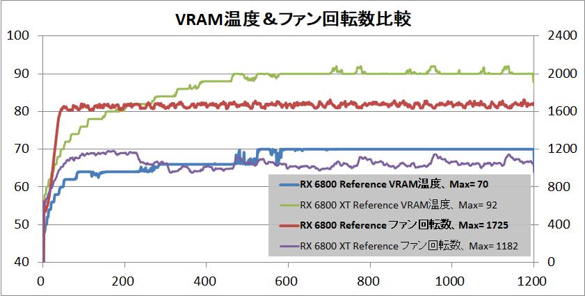 Radeon RX 6800 Reference_temp-vram