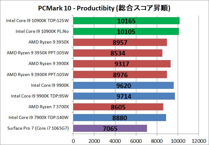 Intel Core i9 10900K_bench_PCM10_3