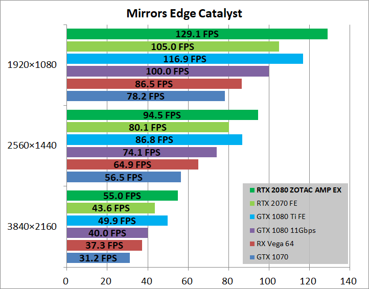 ZOTAC GAMING GeForce RTX 2080 AMP Extreme_game_mec