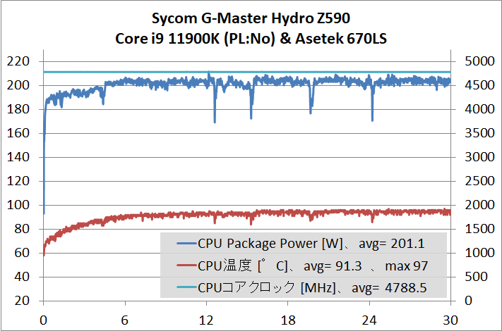 Sycom G-Master Hydro Z590_cpu-stress_temp_11900K-PL-No