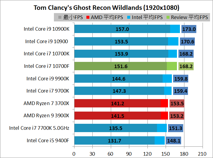 Intel Core i7 10700F_game_2_1920_gr