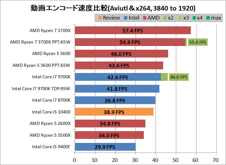 Intel Core i5 10400_encode_aviutl_x264_3840-1920