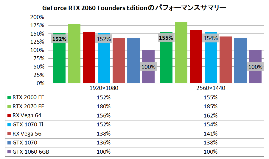 GeForce RTX 2060 Founders Edition_pefsum