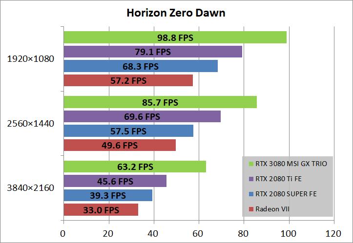 MSI GeForce RTX 3080 GAMING X TRIO 10G_game_horizon