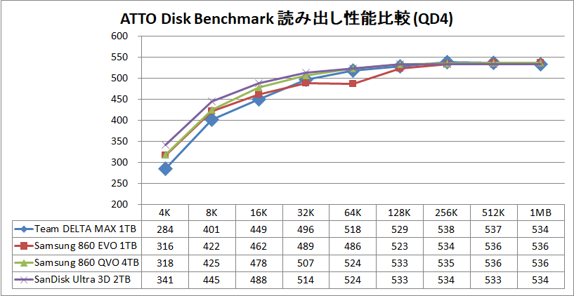 Team T-FORCE DELTA MAX SSD 1TB_ATTO_QD4_read