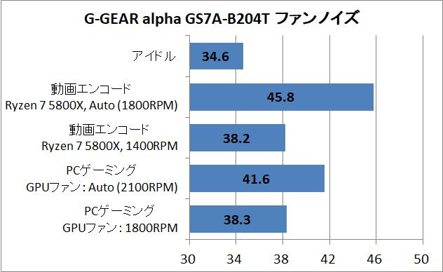 G-GEAR alpha GS7A-B204T_noise
