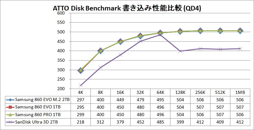 Samsung 860 EVO M.2 2TB_ATTO_QD4_write