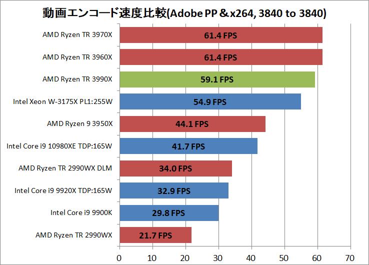 AMD Ryzen Threadripper 3990X_encode_ADPP_x264
