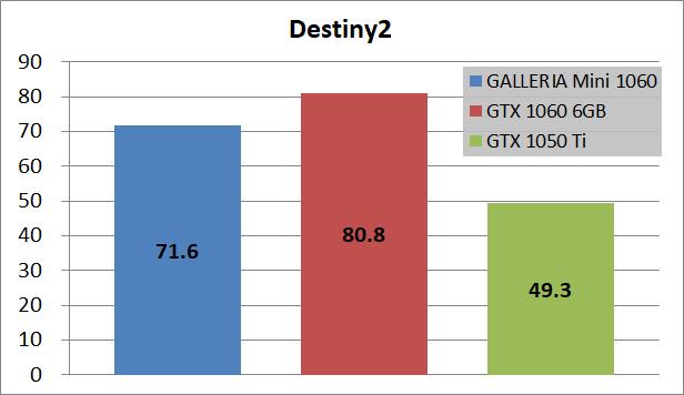 GALLERIA Mini 1060_game_des2