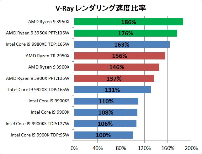 AMD Ryzne 9 3950X_rendering_v-ray_2_perf