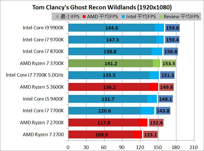 AMD Ryzen 7 3700X_game_2_1920_gr