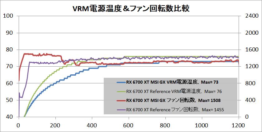 MSI Radeon RX 6700 XT GAMING X 12G_temp-vrm