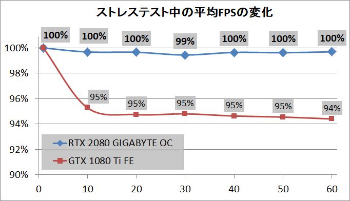 GIGABYTE GeForce RTX 2080 GAMING OC 8G_stress_FPS
