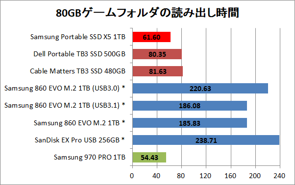 Samsung Portable SSD X5 1TB_copy_game_read