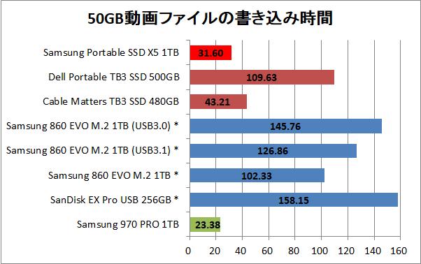 Samsung Portable SSD X5 1TB_copy_movie_write