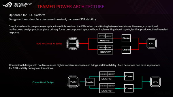 ASUS ROG MAXIMUS XII_Power-Architecture