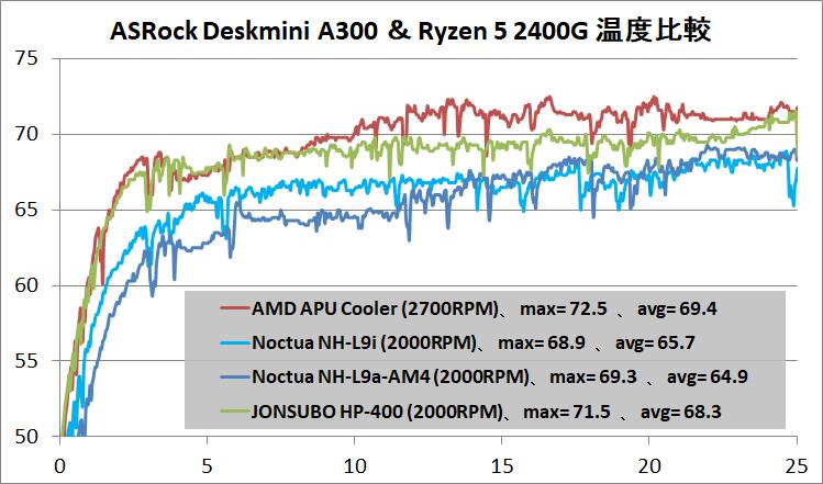 ASRock DeskMini A300_Cooler_temp