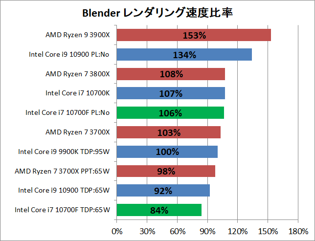 Intel Core i7 10700F_rendering_2_blender_2_pef