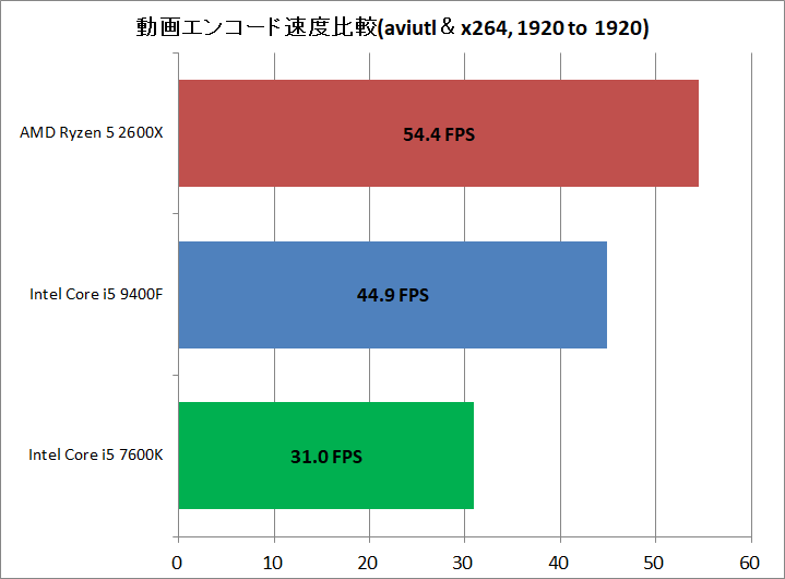 Core i5 9400F vs Ryzen 5 2600X_encode_aviutl_x264_1920to1920