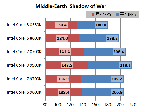 Intel Core i5 9600K_game_1920_sow