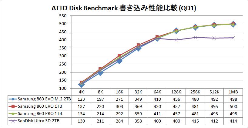 Samsung 860 EVO M.2 2TB_ATTO_QD1_write