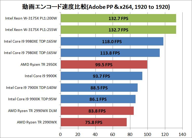 Intel Xeon W-3175X_encode_AdobePP_x264_1920-1920