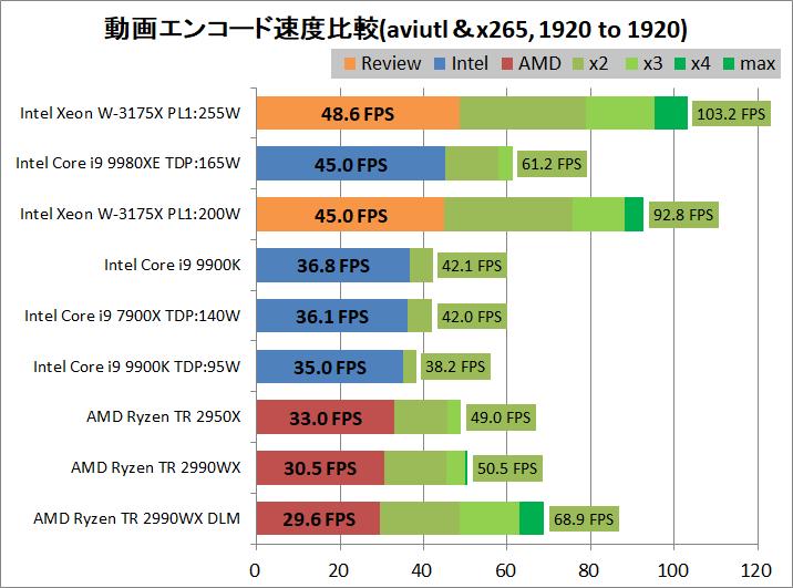 Intel Xeon W-3175X_encode_aviutl_x265_1920-1920