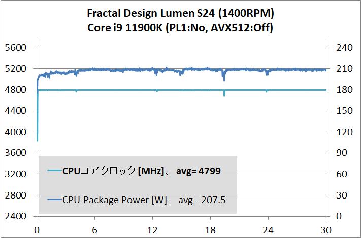 Fractal Design Lumen S24_temp_Core i9 11900K_2
