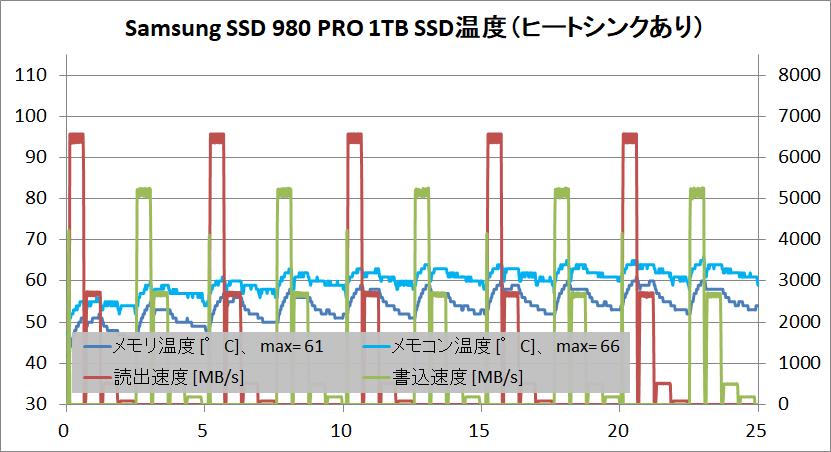Samsung SSD 980 PRO 1TB_temp_3_with-HS