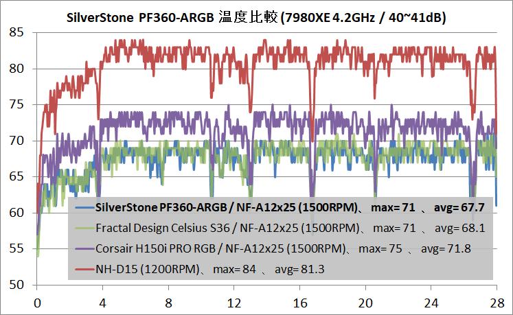 SilverStone PF360-ARGB_temp