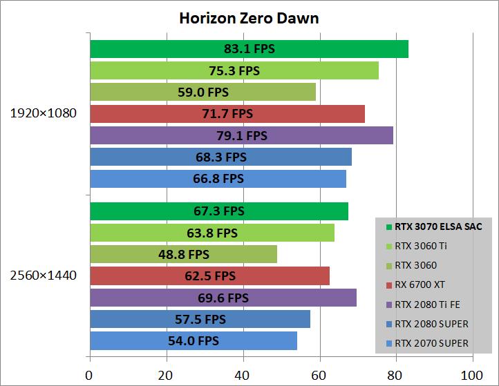ELSA GeForce RTX 3070 S.A.C_game_horizon