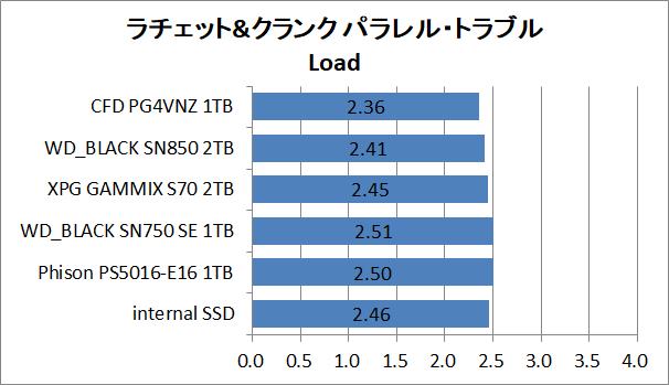 PS5-SSD-EX-Test_10_RaC_2_CFD PG4VNZ 1TB