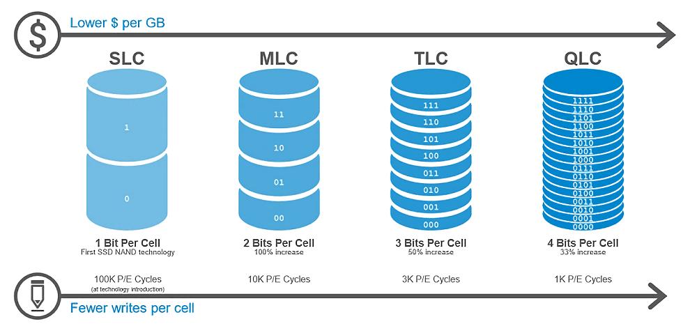 MLC_TLC_QLC