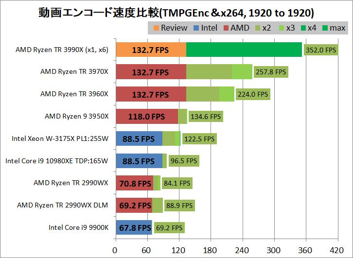 AMD Ryzen Threadripper 3990X_encode_aviutl_x264_1920-1920