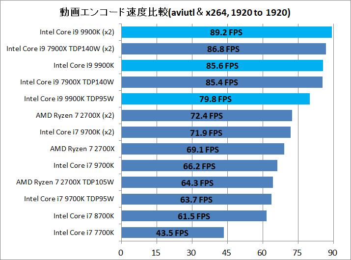 Core i9 9900K_enc_aviutl_x264_1920to1920