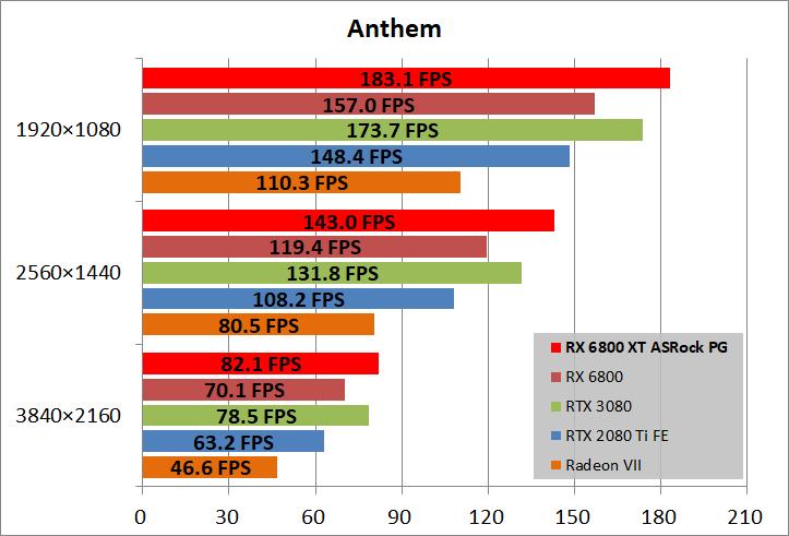 ASRock Radeon RX 6800 XT Phantom Gaming_game_ant